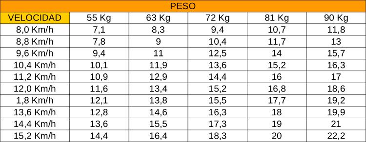 tabla_peso_velocidad